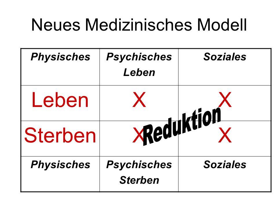 Neues Medizinisches Modell PhysischesPsychisches Leben Soziales LebenXX SterbenXX PhysischesPsychisches Sterben Soziales