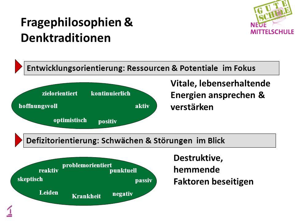 Entwicklungsorientierung: Ressourcen & Potentiale im Fokus Vitale, lebenserhaltende Energien ansprechen & verstärken zielorientiertkontinuierlich hoff