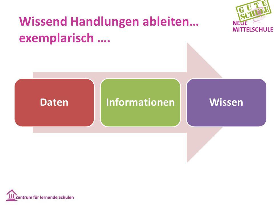 Wissend Handlungen ableiten… exemplarisch …. DatenInformationenWissen