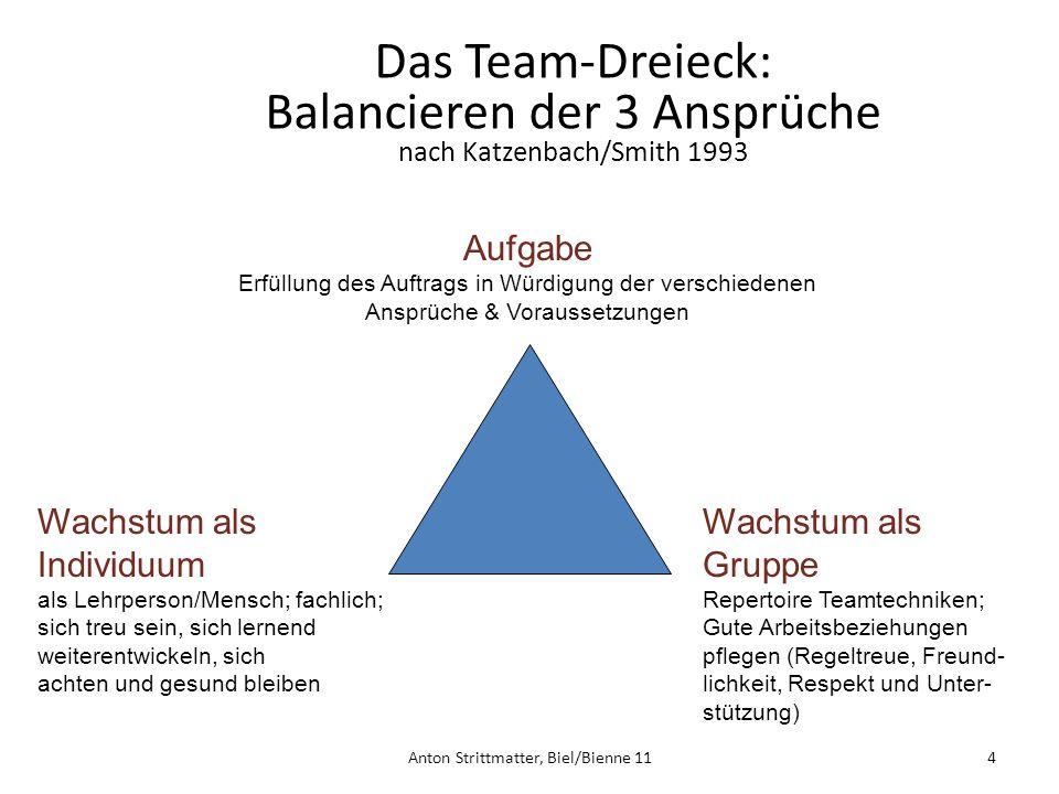 4 Das Team-Dreieck: Balancieren der 3 Ansprüche nach Katzenbach/Smith 1993 Aufgabe Erfüllung des Auftrags in Würdigung der verschiedenen Ansprüche & Voraussetzungen Wachstum als Individuum als Lehrperson/Mensch; fachlich; sich treu sein, sich lernend weiterentwickeln, sich achten und gesund bleiben Wachstum als Gruppe Repertoire Teamtechniken; Gute Arbeitsbeziehungen pflegen (Regeltreue, Freund- lichkeit, Respekt und Unter- stützung) Anton Strittmatter, Biel/Bienne 11