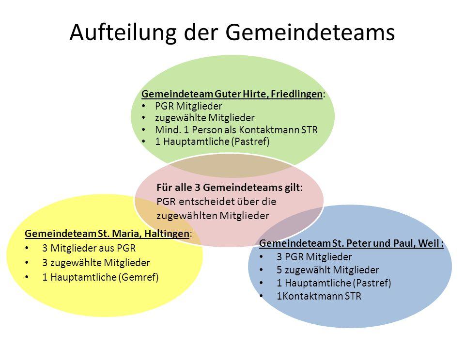 Aufteilung der Gemeindeteams Gemeindeteam Guter Hirte, Friedlingen: PGR Mitglieder zugewählte Mitglieder Mind. 1 Person als Kontaktmann STR 1 Hauptamt