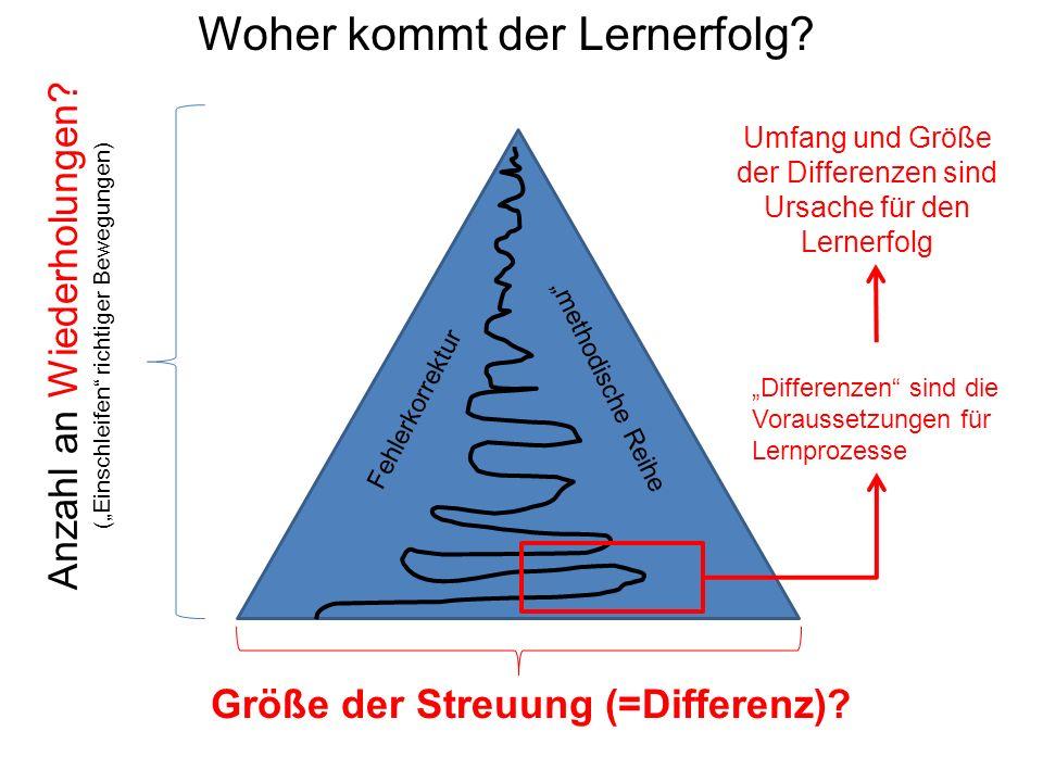 """Anzahl an Wiederholungen.(""""Einschleifen richtiger Bewegungen) Größe der Streuung (=Differenz)."""