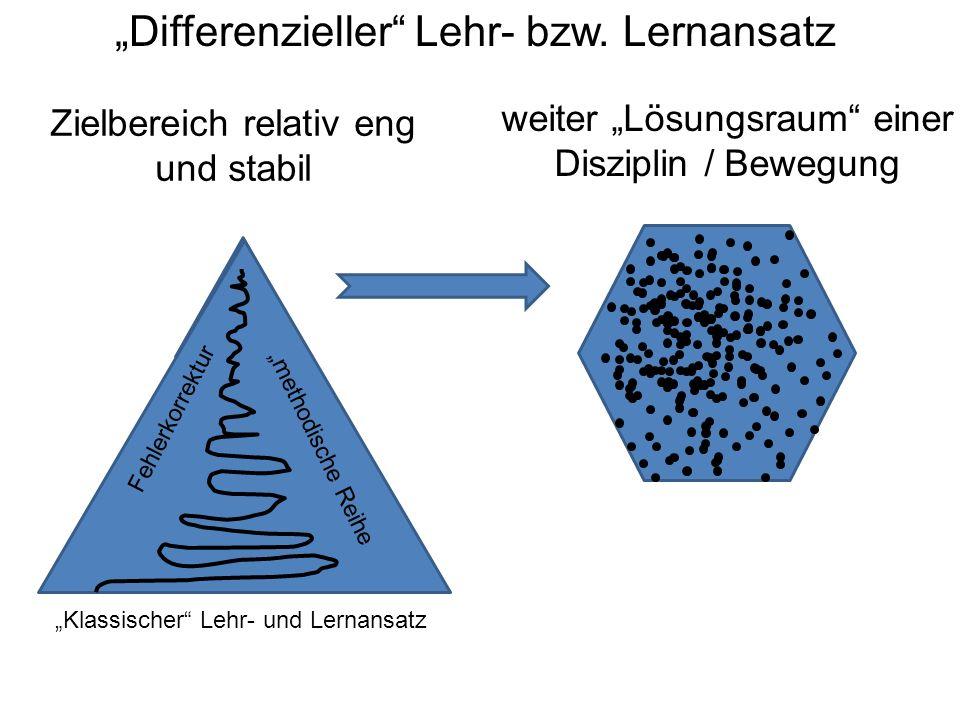 """""""Differenzieller"""" Lehr- bzw. Lernansatz weiter """"Lösungsraum"""" einer Disziplin / Bewegung Zielbereich relativ eng und stabil Fehlerkorrektur """"methodisch"""