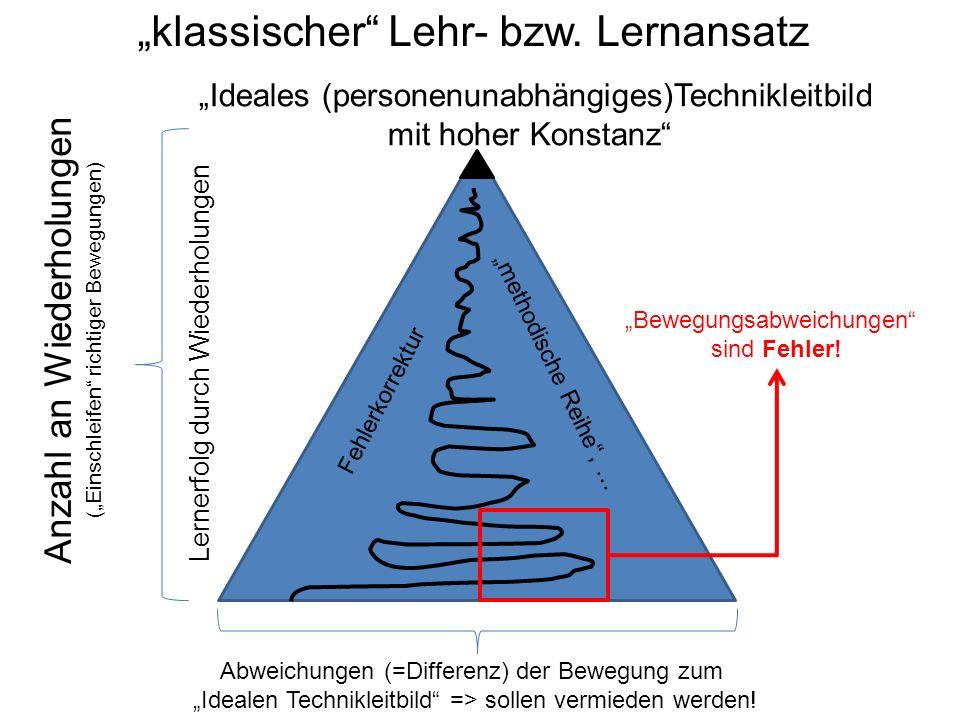 """Anzahl an Wiederholungen (""""Einschleifen"""" richtiger Bewegungen) """"Ideales (personenunabhängiges)Technikleitbild mit hoher Konstanz"""" Abweichungen (=Diffe"""