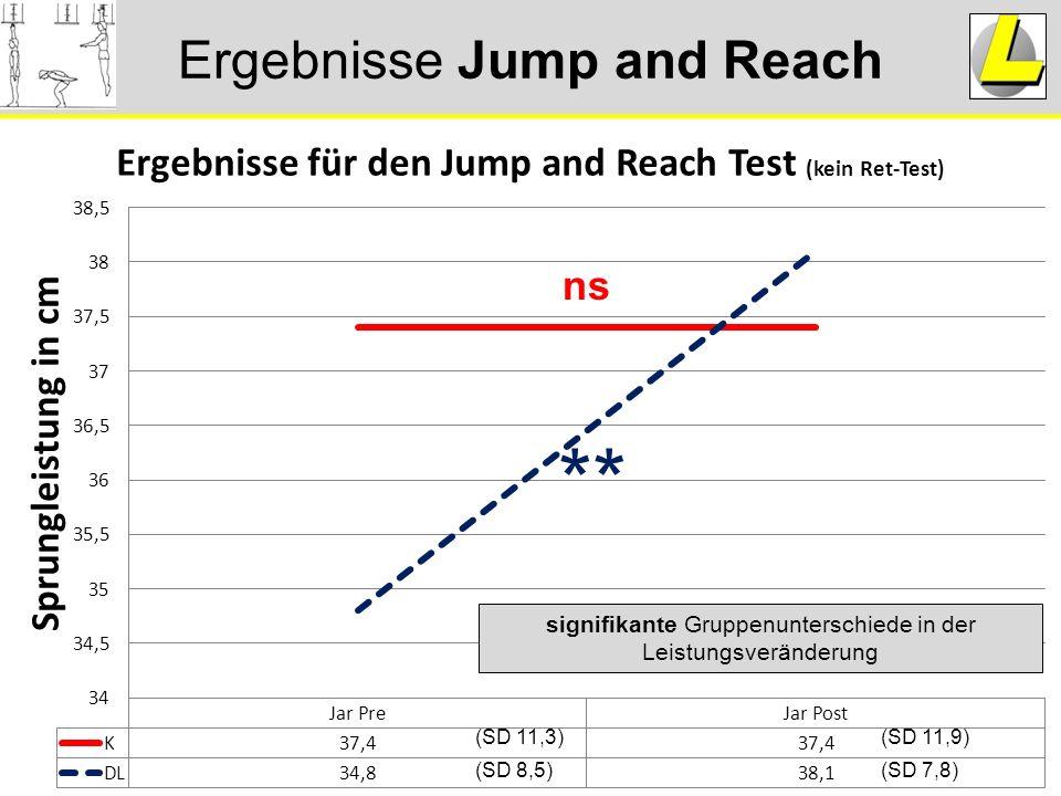 Ergebnisse Jump and Reach ** ns signifikante Gruppenunterschiede in der Leistungsveränderung (SD 7,8) (SD 11,9) (SD 8,5) (SD 11,3)