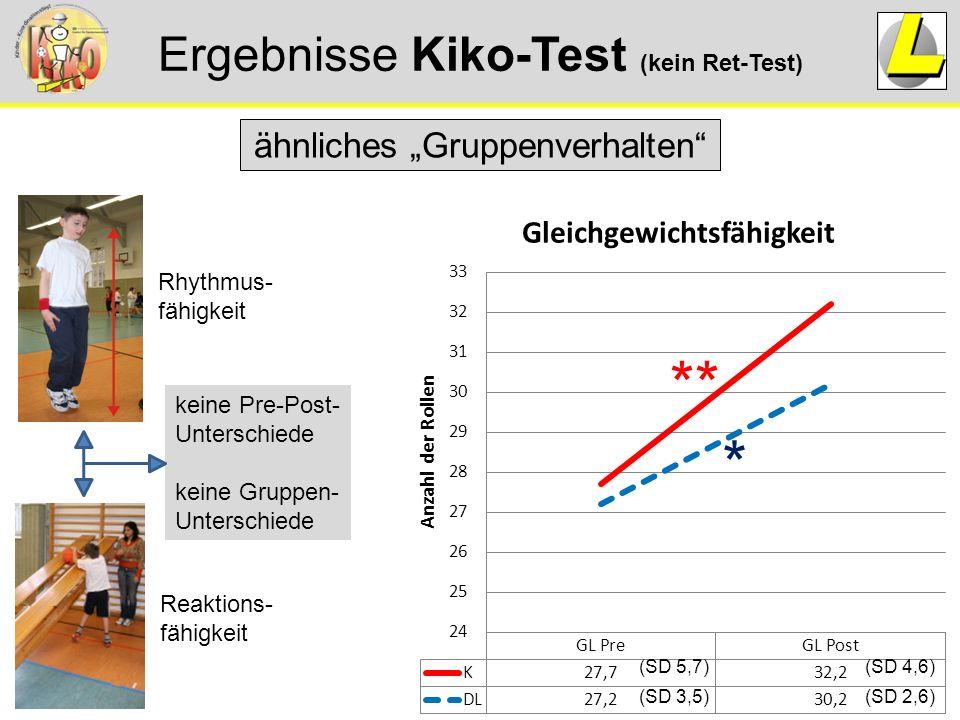 """Ergebnisse Kiko-Test (kein Ret-Test) ähnliches """"Gruppenverhalten Rhythmus- fähigkeit Reaktions- fähigkeit keine Pre-Post- Unterschiede keine Gruppen- Unterschiede * ** (SD 2,6) (SD 4,6) (SD 3,5) (SD 5,7)"""