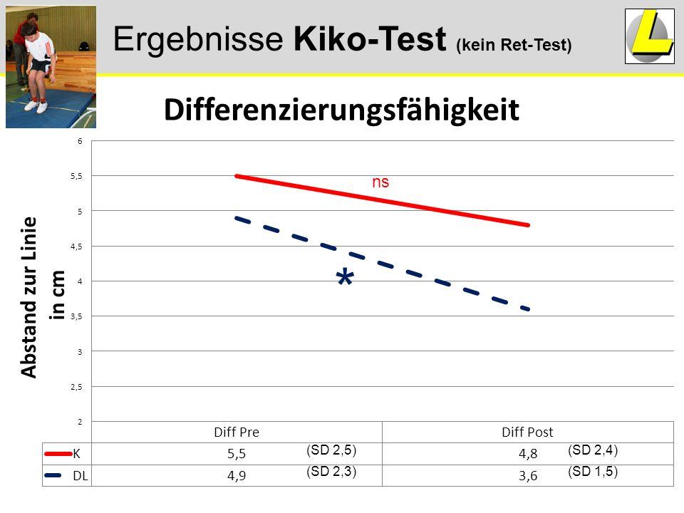 Ergebnisse Kiko-Test (kein Ret-Test) * ns (SD 1,5) (SD 2,4) (SD 2,3) (SD 2,5)