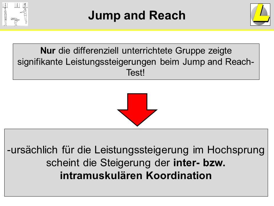 Jump and Reach Nur die differenziell unterrichtete Gruppe zeigte signifikante Leistungssteigerungen beim Jump and Reach- Test! -ursächlich für die Lei