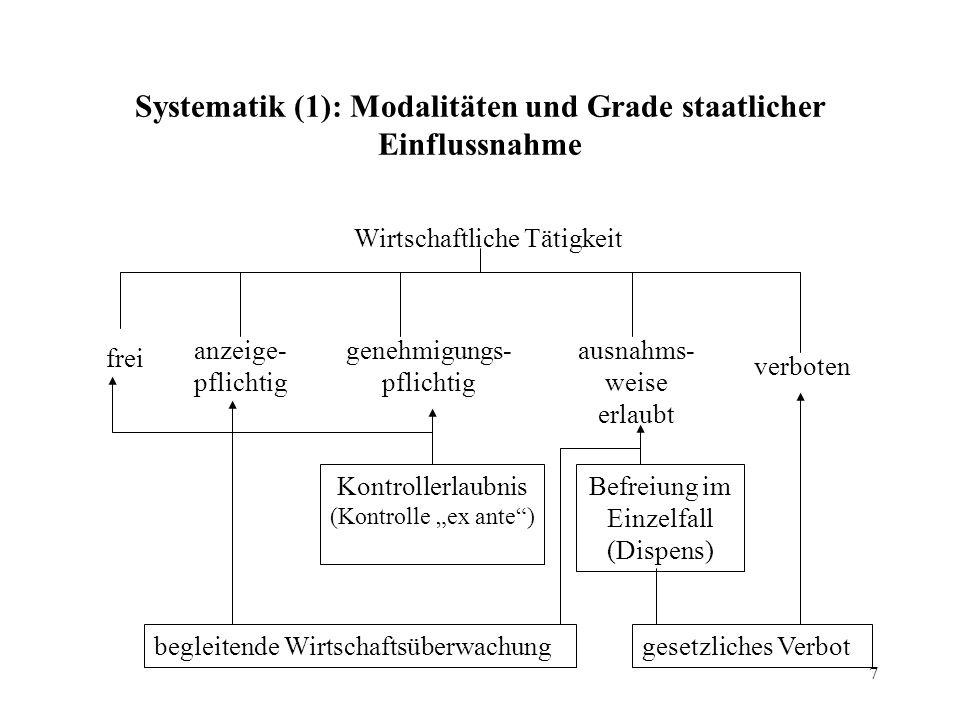8 Systematik (2): Grundsatz Gewerbefreiheit, § 1 Abs.