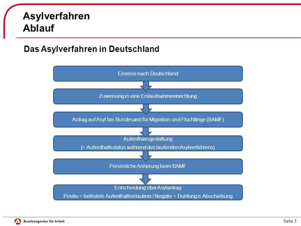 Seite 3 Asylverfahren Ablauf Das Asylverfahren in Deutschland Einreise nach Deutschland Zuweisung in eine Erstaufnahmeeinrichtung Antrag auf Asyl bei Bundesamt für Migration und Flüchtlinge (BAMF) Aufenthaltsgestattung (= Aufenthaltsstatus während des laufenden Asylverfahrens) Persönliche Anhörung beim BAMF Entscheidung über Asylantrag Positiv = befristete Aufenthaltserlaubnis / Negativ = Duldung o.