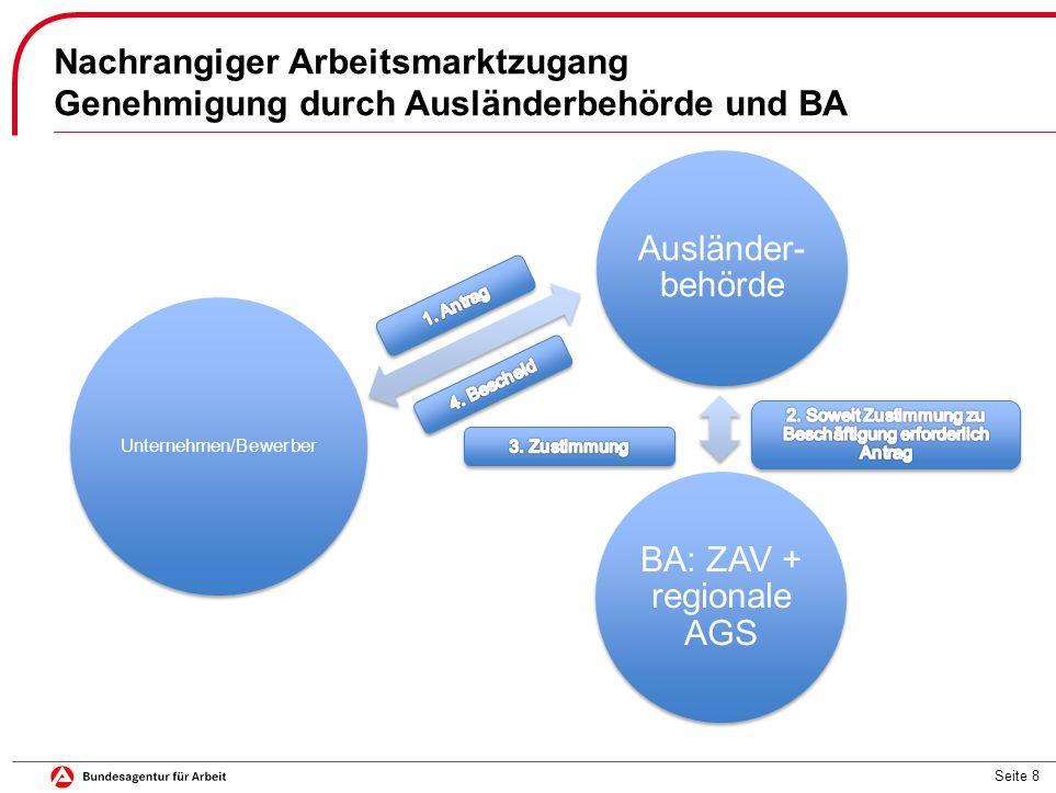 Seite 8 Nachrangiger Arbeitsmarktzugang Genehmigung durch Ausländerbehörde und BA Ausländer- behörde BA: ZAV + regionale AGS Unternehmen/Bewerber