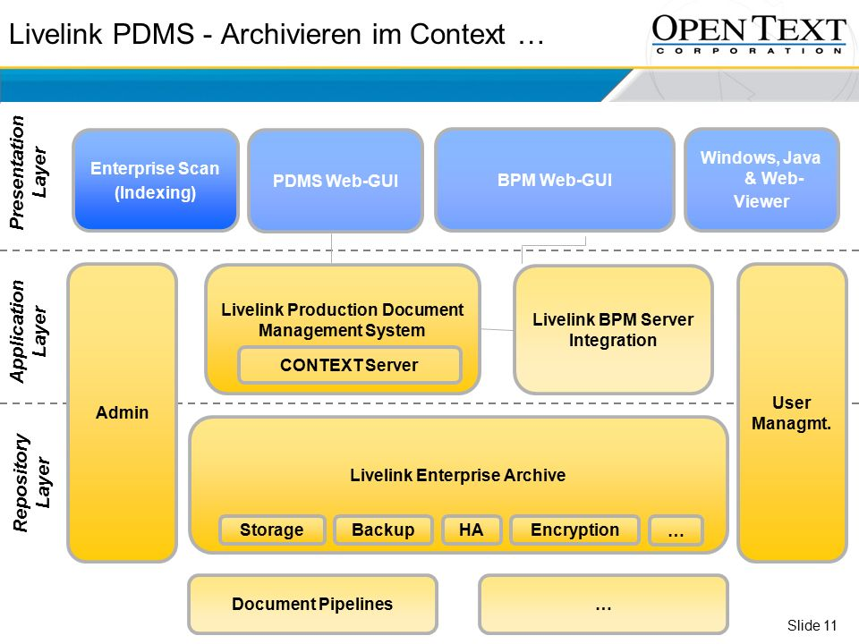 Slide 11 Livelink PDMS - Archivieren im Context … Document Pipelines… Livelink BPM Server Integration BPM Web-GUI Enterprise Scan (Indexing) Admin User Managmt.