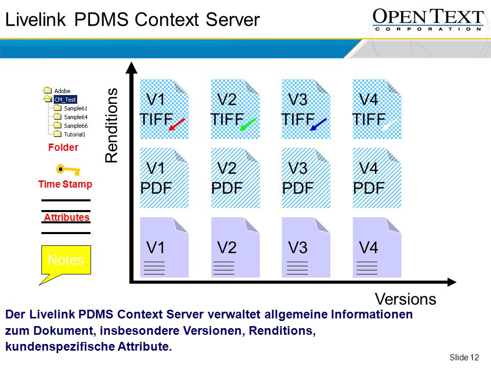 Slide 12 Livelink PDMS Context Server V1 Versions Renditions V2V3V4 V1 PDF V2 PDF V3 PDF V4 PDF V1 TIFF V2 TIFF V3 TIFF V4 TIFF Notes Attributes Time Stamp Folder Der Livelink PDMS Context Server verwaltet allgemeine Informationen zum Dokument, insbesondere Versionen, Renditions, kundenspezifische Attribute.