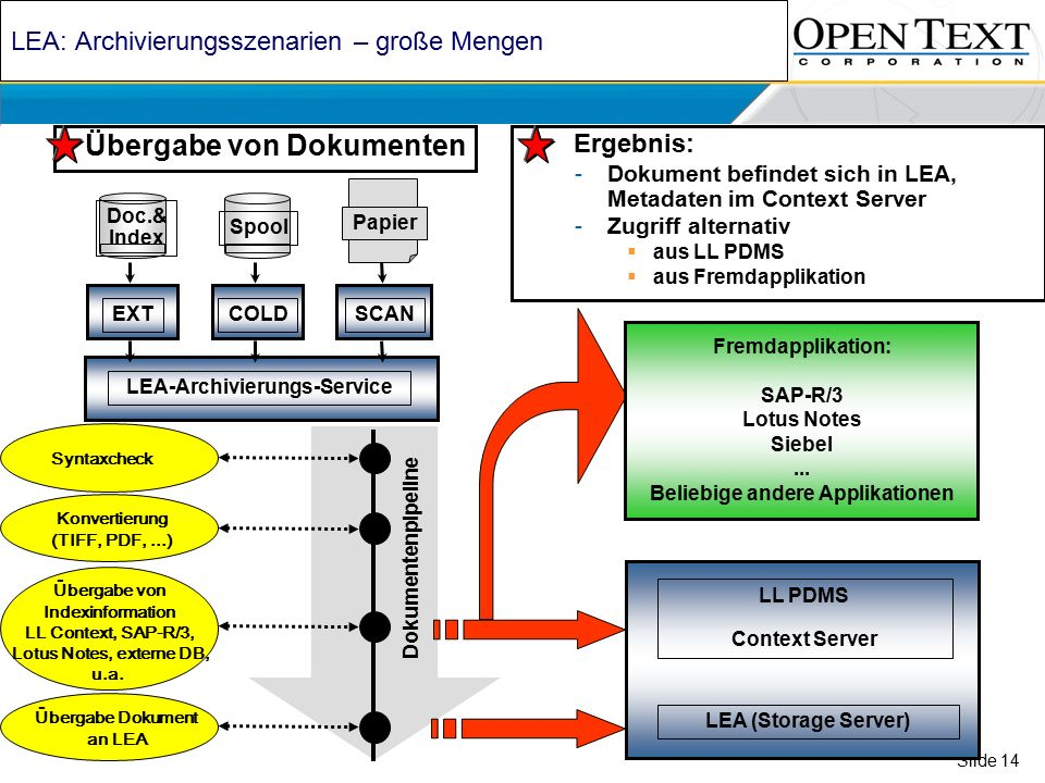Slide 14 LEA: Archivierungsszenarien – große Mengen LEA-Archivierungs-Service Spool COLD Papier SCAN Übergabe von Dokumenten Doc.& Index EXT Dokumentenpipeline Syntaxcheck Konvertierung (TIFF, PDF,...) Übergabe von Indexinformation LL Context, SAP-R/3, Lotus Notes, externe DB, u.a.