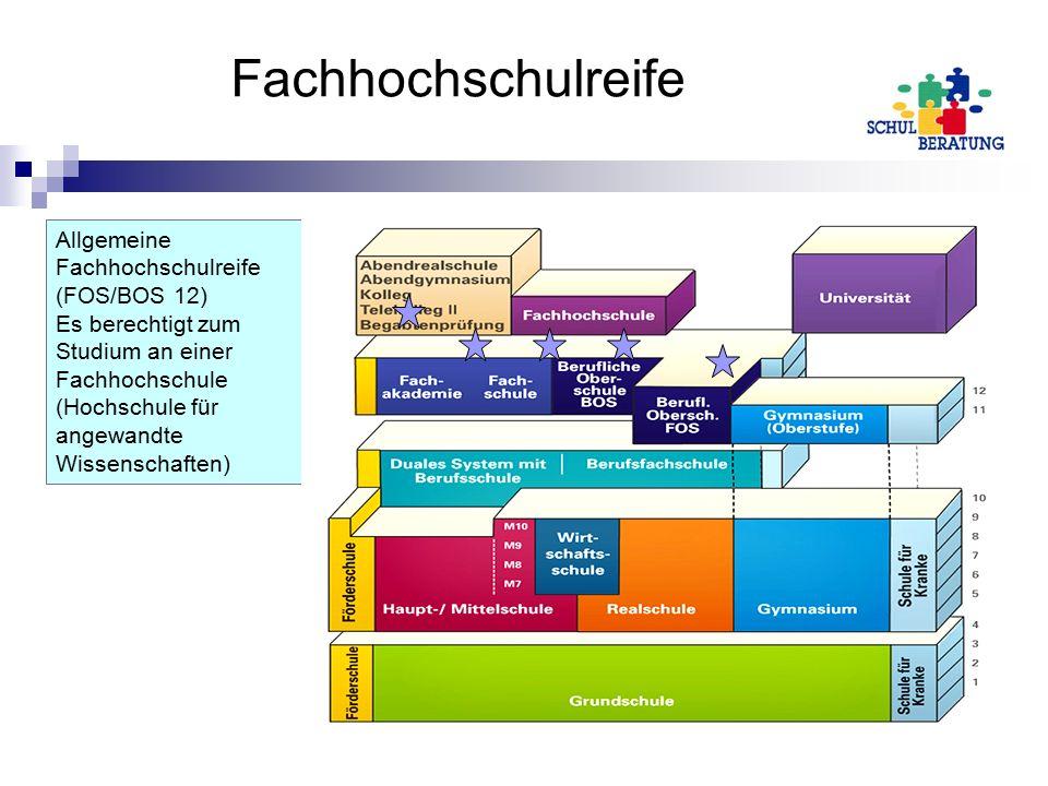 Fachhochschulreife Allgemeine Fachhochschulreife (FOS/BOS 12) Es berechtigt zum Studium an einer Fachhochschule (Hochschule für angewandte Wissenschaften)