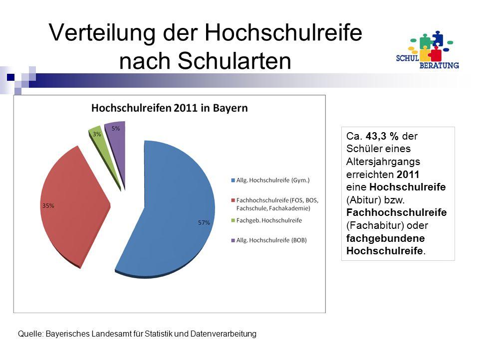 Verteilung der Hochschulreife nach Schularten Ca. 43,3 % der Schüler eines Altersjahrgangs erreichten 2011 eine Hochschulreife (Abitur) bzw. Fachhochs