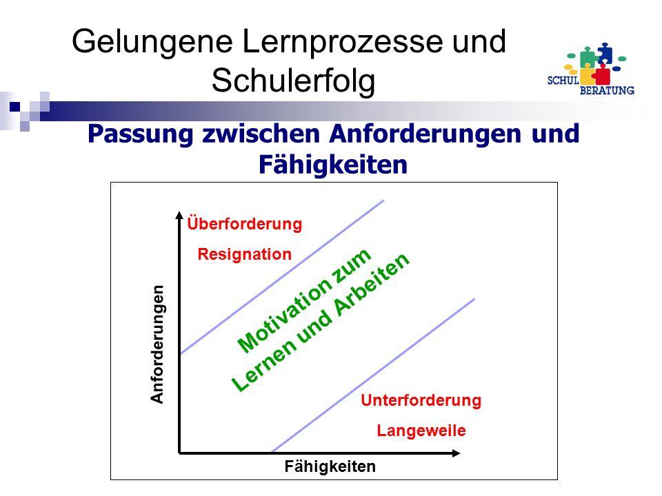 Passung zwischen Anforderungen und Fähigkeiten Motivation zum Lernen und Arbeiten Unterforderung Langeweile Überforderung Resignation Anforderungen Fähigkeiten Gelungene Lernprozesse und Schulerfolg