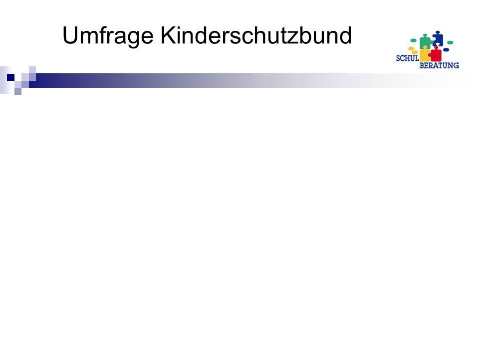Umfrage Kinderschutzbund
