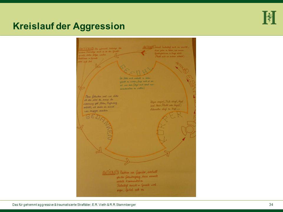 34 Kreislauf der Aggression Das für gehemmt aggressive & traumatisierte Straftäter, E.R.