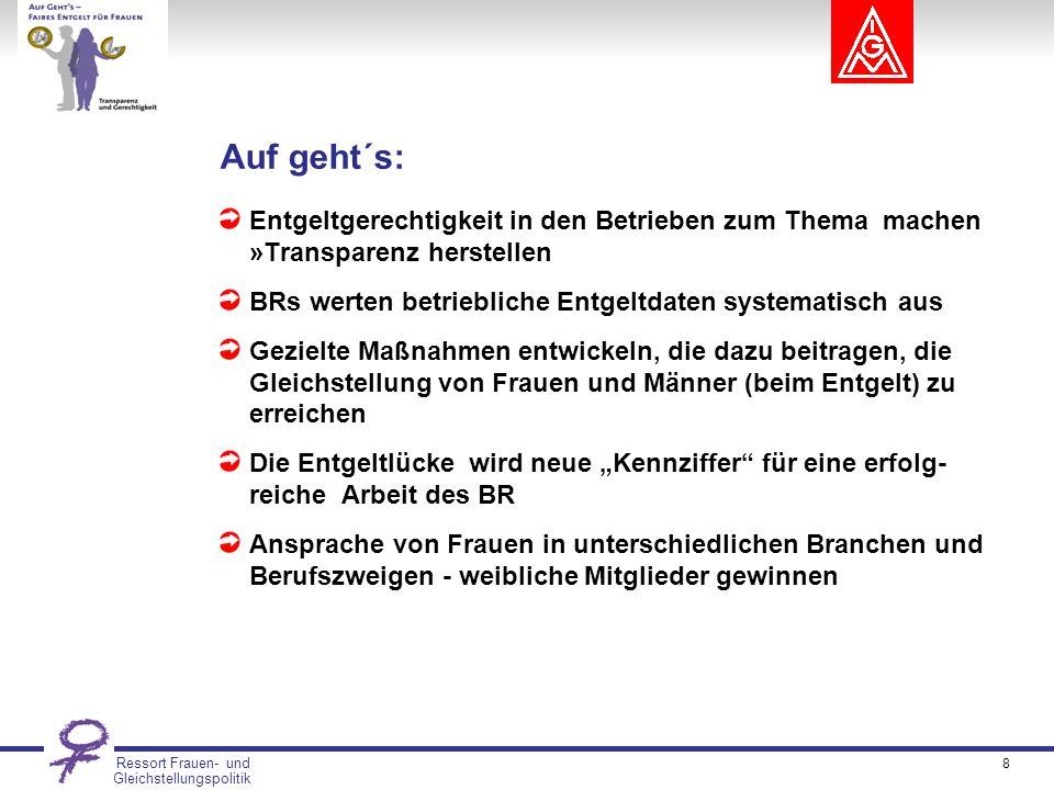 Ressort Frauen- und Gleichstellungspolitik Die betriebl.
