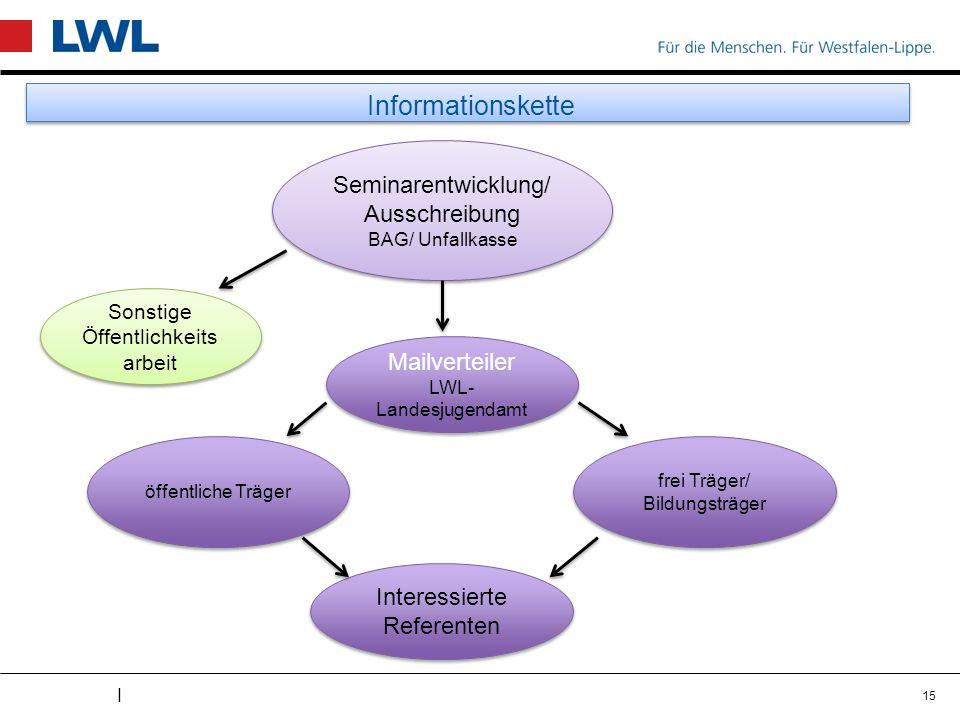 I Informationskette 15 Seminarentwicklung/ Ausschreibung BAG/ Unfallkasse Seminarentwicklung/ Ausschreibung BAG/ Unfallkasse Mailverteiler LWL- Landes