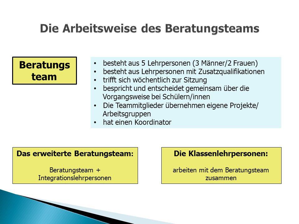 Beratungs team besteht aus 5 Lehrpersonen (3 Männer/2 Frauen) besteht aus Lehrpersonen mit Zusatzqualifikationen trifft sich wöchentlich zur Sitzung b