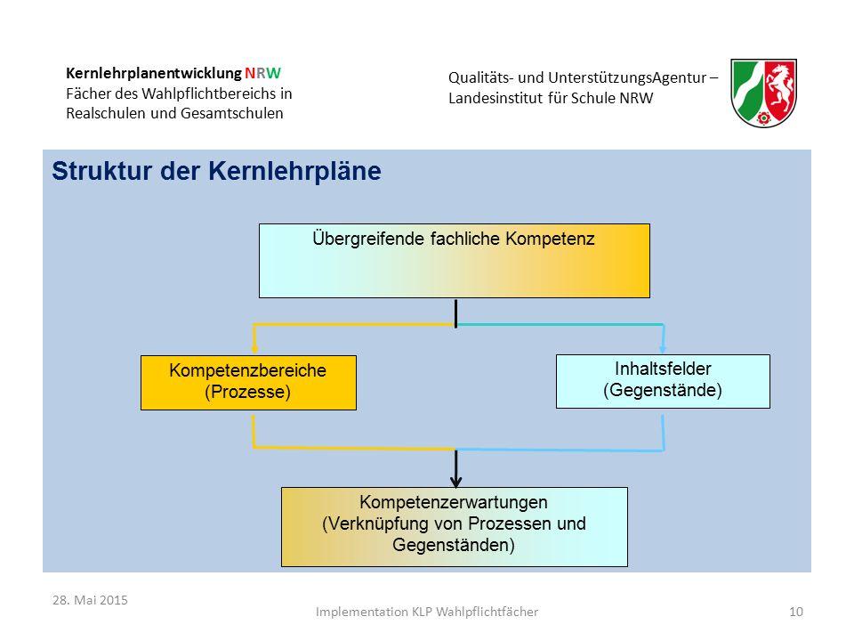 Kernlehrplanentwicklung NRW Fächer des Wahlpflichtbereichs in Realschulen und Gesamtschulen Qualitäts- und UnterstützungsAgentur – Landesinstitut für Schule NRW Struktur der Kernlehrpläne Kompetenzerwartungen (Verknüpfung von Prozessen und Gegenständen) Kompetenzbereiche (Prozesse) Übergreifende fachliche Kompetenz Inhaltsfelder (Gegenstände) 10Implementation KLP Wahlpflichtfächer 28.