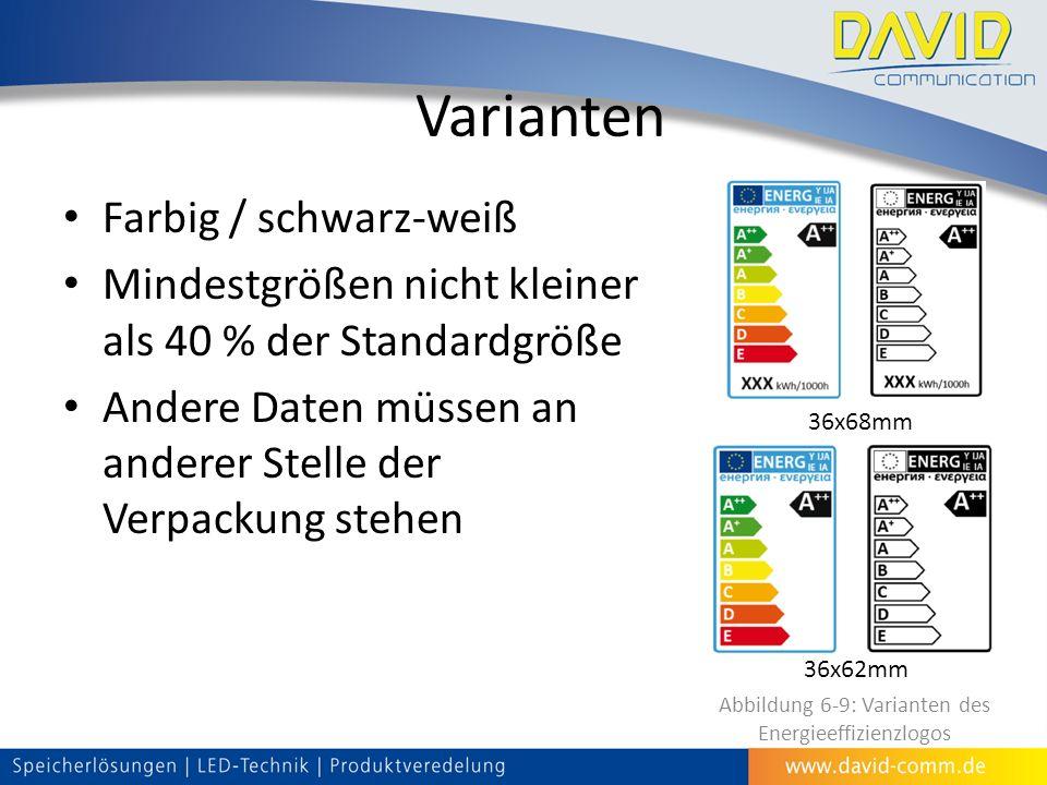 Farbig / schwarz-weiß Mindestgrößen nicht kleiner als 40 % der Standardgröße Andere Daten müssen an anderer Stelle der Verpackung stehen Varianten 36x62mm 36x68mm Abbildung 6-9: Varianten des Energieeffizienzlogos