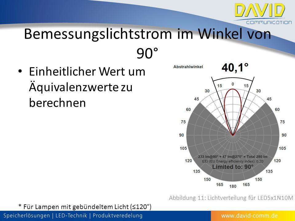Bemessungslichtstrom im Winkel von 90° Einheitlicher Wert um Äquivalenzwerte zu berechnen * Für Lampen mit gebündeltem Licht (≤120°) Abbildung 11: Lichtverteilung für LED5x1N10M