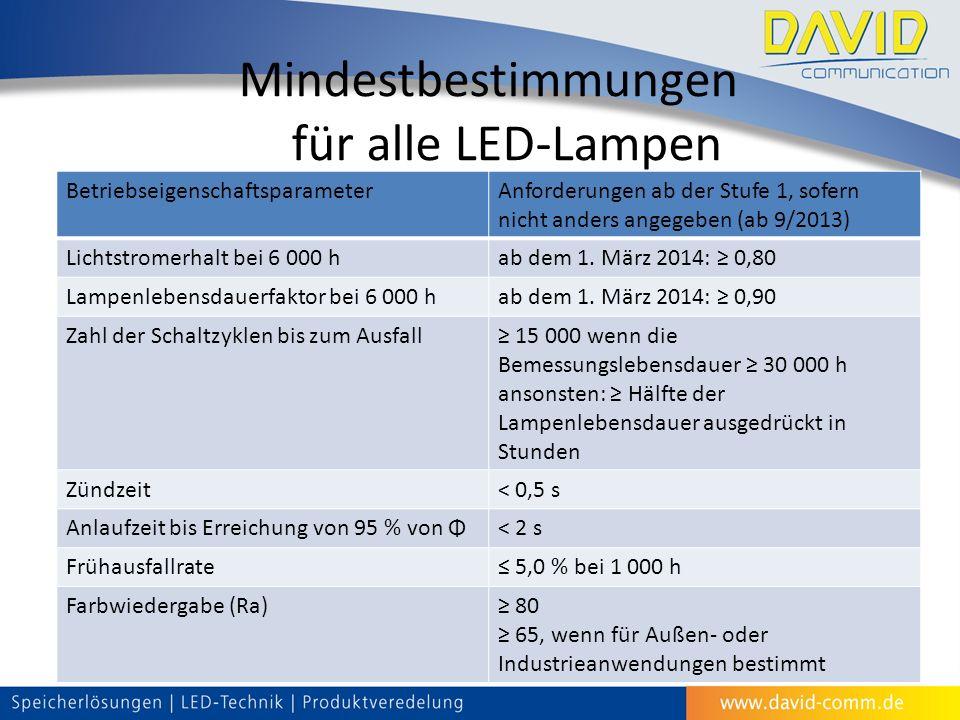 Mindestbestimmungen für alle LED-Lampen BetriebseigenschaftsparameterAnforderungen ab der Stufe 1, sofern nicht anders angegeben (ab 9/2013) Lichtstromerhalt bei 6 000 hab dem 1.