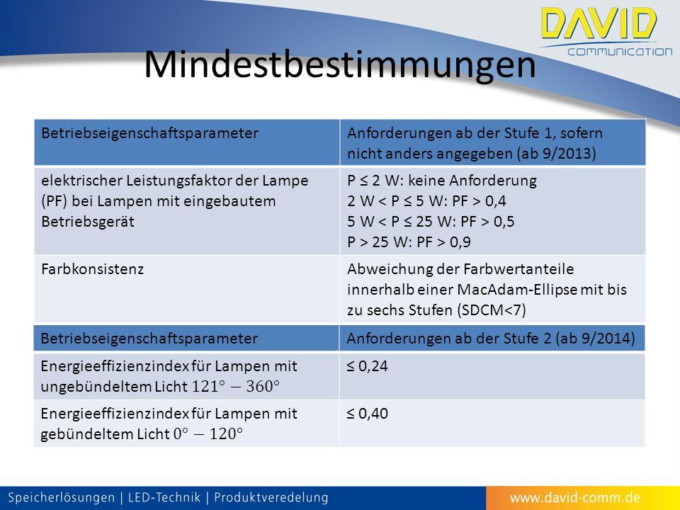 Mindestbestimmungen BetriebseigenschaftsparameterAnforderungen ab der Stufe 1, sofern nicht anders angegeben (ab 9/2013) elektrischer Leistungsfaktor der Lampe (PF) bei Lampen mit eingebautem Betriebsgerät P ≤ 2 W: keine Anforderung 2 W 0,4 5 W 0,5 P > 25 W: PF > 0,9 FarbkonsistenzAbweichung der Farbwertanteile innerhalb einer MacAdam-Ellipse mit bis zu sechs Stufen (SDCM<7) BetriebseigenschaftsparameterAnforderungen ab der Stufe 2 (ab 9/2014) ≤ 0,24 ≤ 0,40