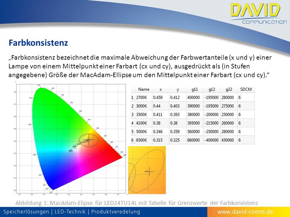 """Farbkonsistenz """" Farbkonsistenz bezeichnet die maximale Abweichung der Farbwertanteile (x und y) einer Lampe von einem Mittelpunkt einer Farbart (cx und cy), ausgedrückt als (in Stufen angegebene) Größe der MacAdam-Ellipse um den Mittelpunkt einer Farbart (cx und cy). Abbildung 1: MacAdam-Elipse für LED24TU14L mit Tabelle für Grenzwerte der Farbkonsistenz"""