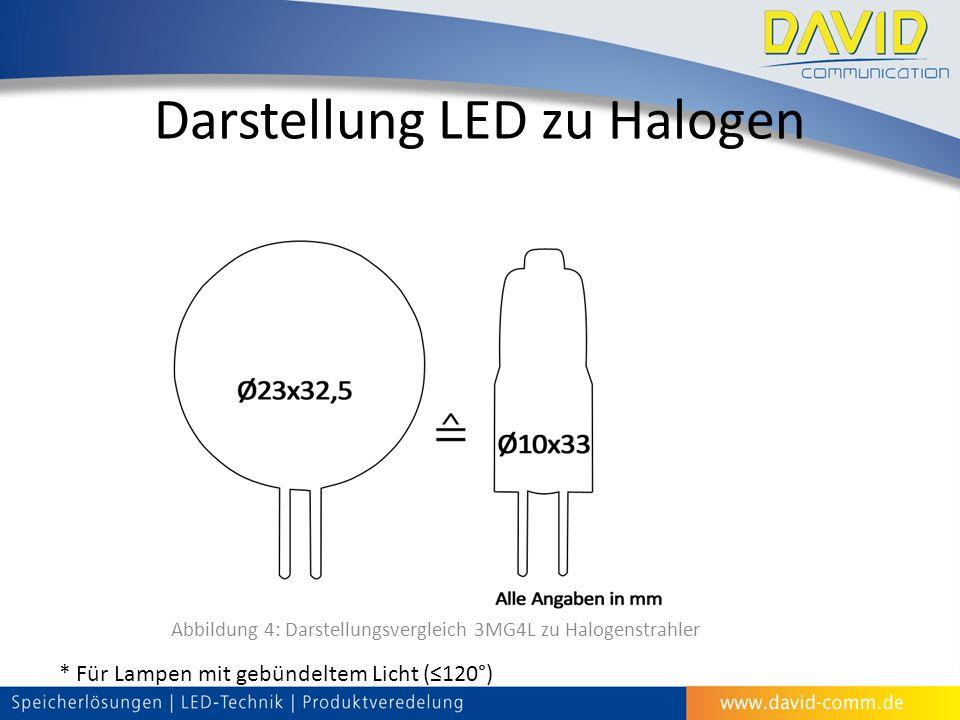 Darstellung LED zu Halogen Abbildung 4: Darstellungsvergleich 3MG4L zu Halogenstrahler * Für Lampen mit gebündeltem Licht (≤120°)