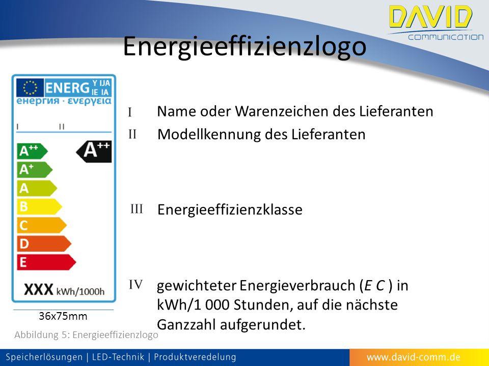 Energieeffizienzlogo Modellkennung des Lieferanten Name oder Warenzeichen des Lieferanten Energieeffizienzklasse gewichteter Energieverbrauch (E C ) in kWh/1 000 Stunden, auf die nächste Ganzzahl aufgerundet.