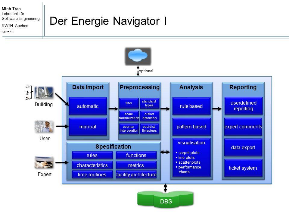 Minh Tran Lehrstuhl für Software Engineering RWTH Aachen Seite 18 Der Energie Navigator I
