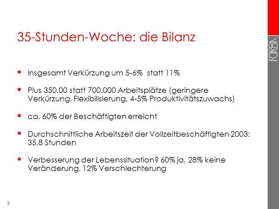 4 Tatsächliche wöchentliche Arbeitszeit 2008 (Vollzeit- beschäftigte) Quelle: (European Foundation 2009b:19)