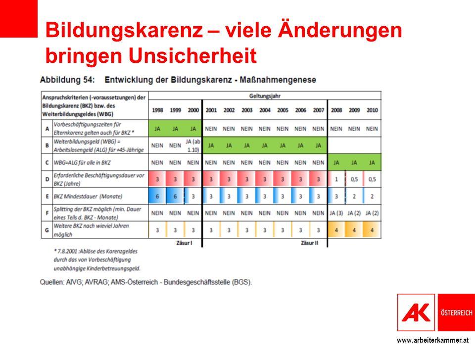 www.arbeiterkammer.at Bildungskarenz – viele Änderungen bringen Unsicherheit