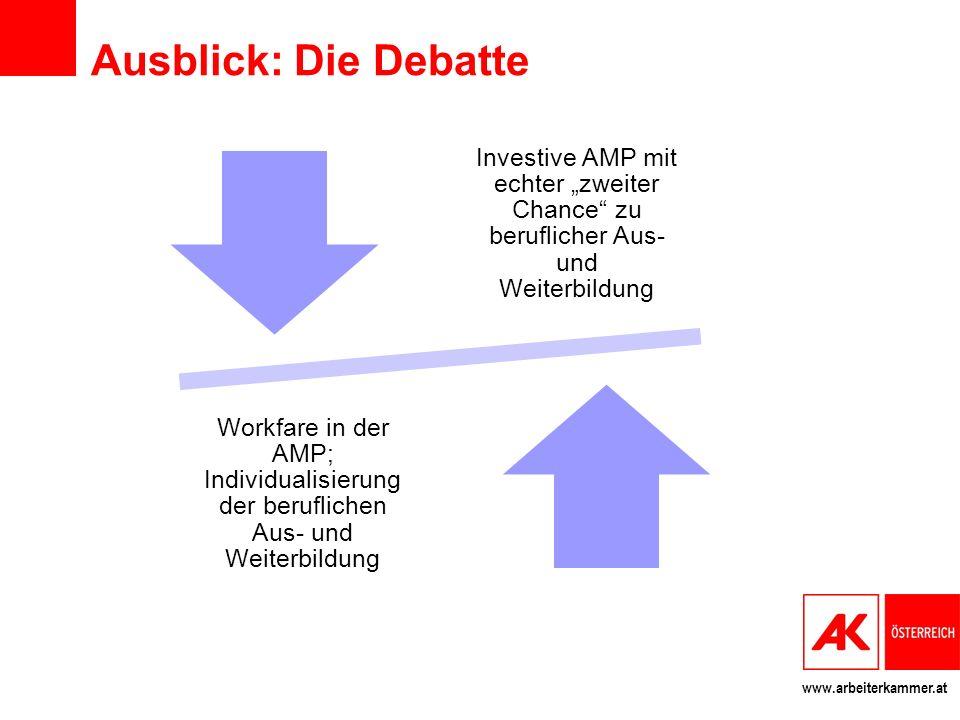 """www.arbeiterkammer.at Ausblick: Die Debatte Investive AMP mit echter """"zweiter Chance zu beruflicher Aus- und Weiterbildung Workfare in der AMP; Individualisierung der beruflichen Aus- und Weiterbildung"""