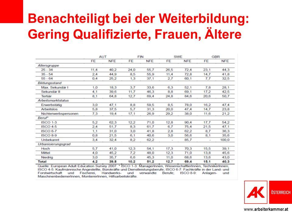 www.arbeiterkammer.at Danke fürs Ausharren gernot.mitter@akwien.at