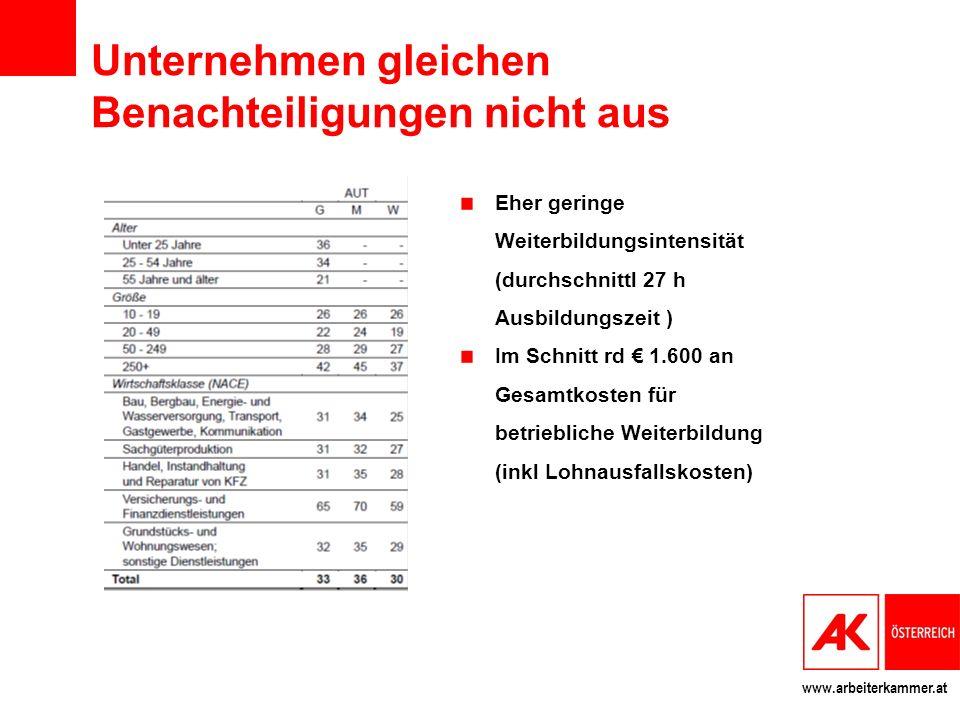 www.arbeiterkammer.at Finanzierung beruflicher Weiterbildung in Österreich