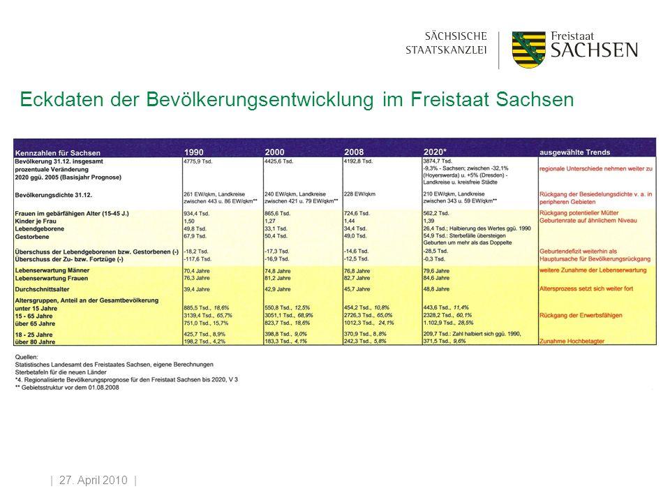 | 27. April 2010 | Eckdaten der Bevölkerungsentwicklung im Freistaat Sachsen
