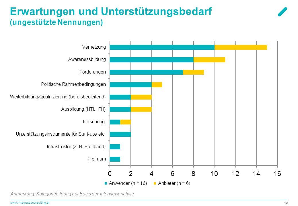 www.integratedconsulting.at 10 Erwartungen und Unterstützungsbedarf (ungestützte Nennungen) Anmerkung: Kategoriebildung auf Basis der Interviewanalyse