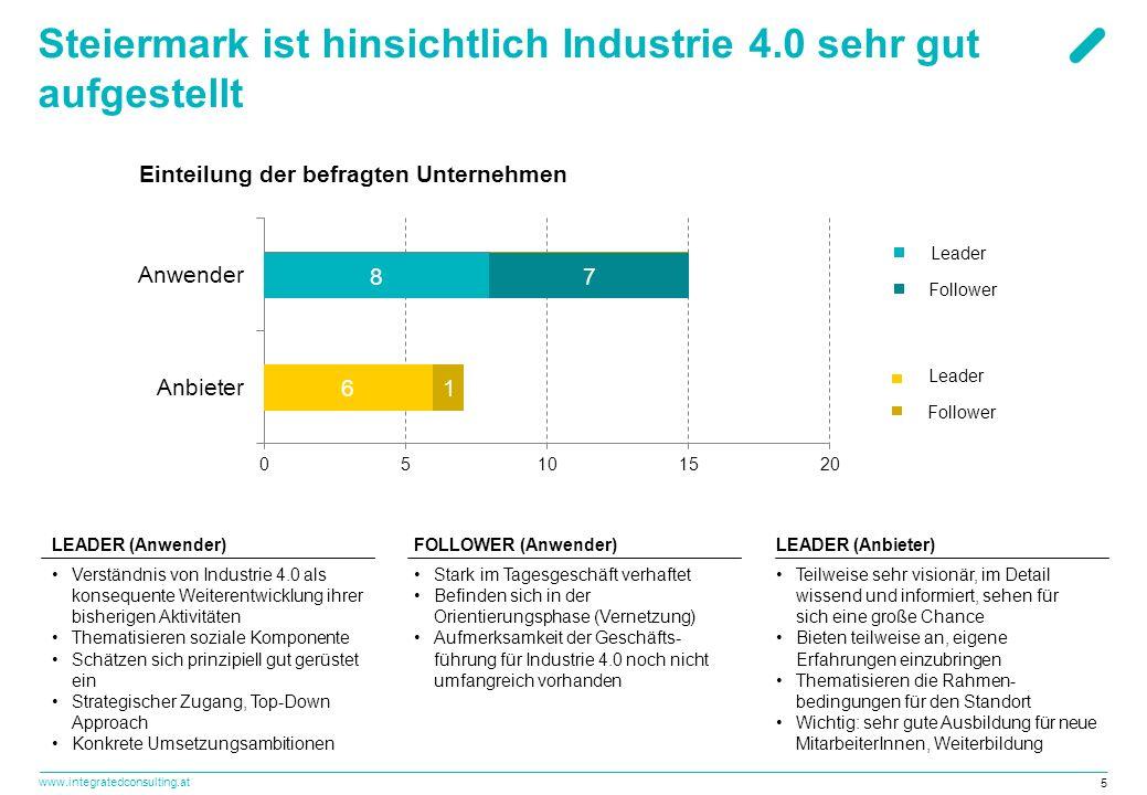 www.integratedconsulting.at 5 Steiermark ist hinsichtlich Industrie 4.0 sehr gut aufgestellt FOLLOWER (Anwender) Stark im Tagesgeschäft verhaftet Befi