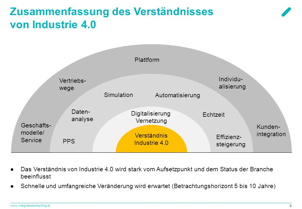 www.integratedconsulting.at 6 Zusammenfassung des Verständnisses von Industrie 4.0 Verständnis Industrie 4.0 Digitalisierung Vernetzung Automatisierun