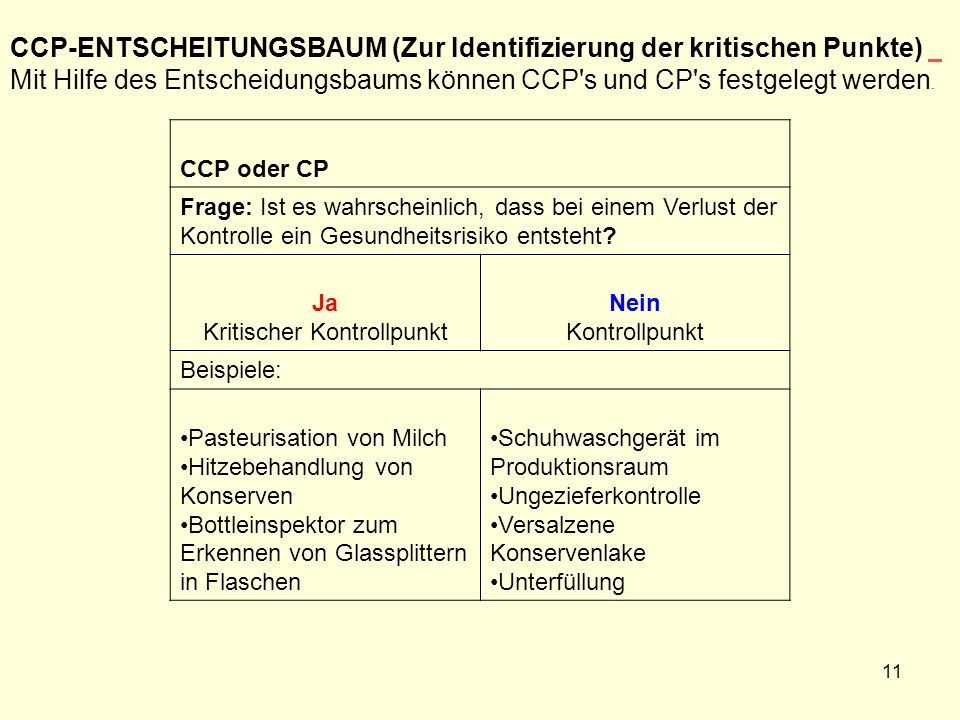 CCP-ENTSCHEITUNGSBAUM (Zur Identifizierung der kritischen Punkte) Mit Hilfe des Entscheidungsbaums können CCP's und CP's festgelegt werden. CCP oder C