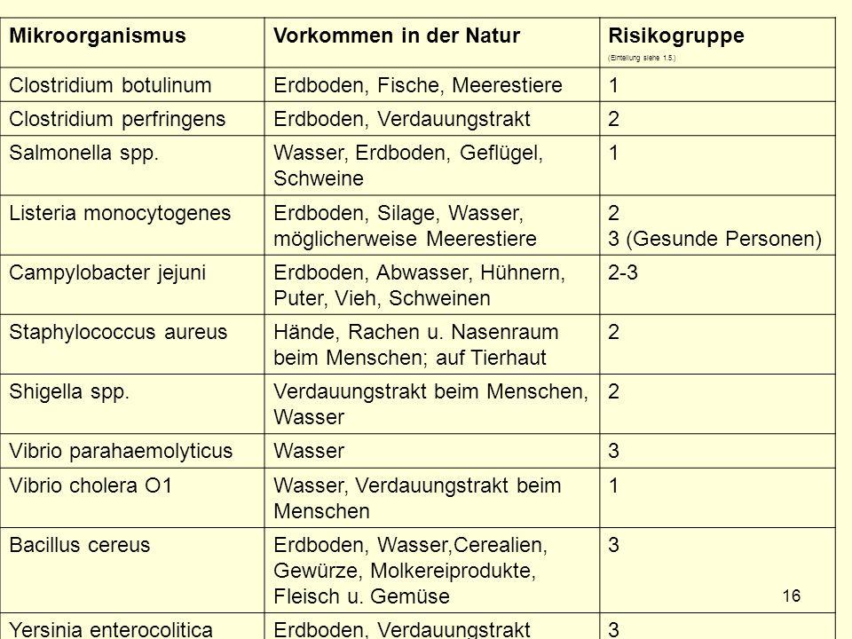 VERSCHIEDENE IN LEBENSMITTELN VORKOMMENDE PATHOGENE MIKROORGANISMEN MikroorganismusVorkommen in der NaturRisikogruppe (Einteilung siehe 1.5.) Clostridium botulinumErdboden, Fische, Meerestiere1 Clostridium perfringensErdboden, Verdauungstrakt2 Salmonella spp.Wasser, Erdboden, Geflügel, Schweine 1 Listeria monocytogenesErdboden, Silage, Wasser, möglicherweise Meerestiere 2 3 (Gesunde Personen) Campylobacter jejuniErdboden, Abwasser, Hühnern, Puter, Vieh, Schweinen 2-3 Staphylococcus aureusHände, Rachen u.