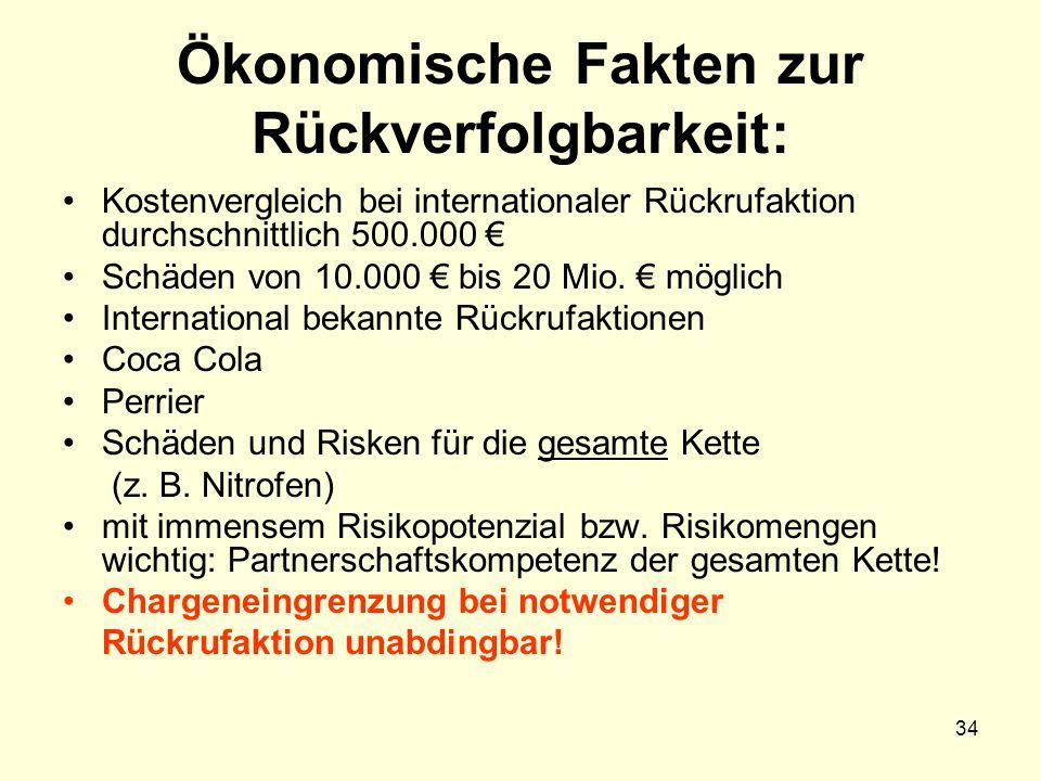 Ökonomische Fakten zur Rückverfolgbarkeit: Kostenvergleich bei internationaler Rückrufaktion durchschnittlich 500.000 € Schäden von 10.000 € bis 20 Mi