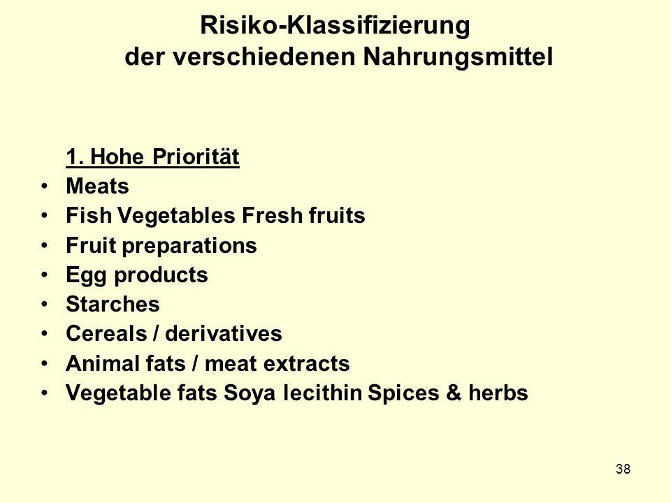 Risiko-Klassifizierung der verschiedenen Nahrungsmittel 1. Hohe Priorität Meats Fish Vegetables Fresh fruits Fruit preparations Egg products Starches