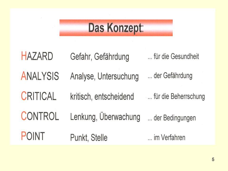 HACCP-Konzept Bestandteilsübersicht (7 Grundsätze ) Vorbereitung (Teamzusammenstellung, Zeitplanung, IST-Analyse) (1) Risikoanalyse und Festlegung von Risikogruppen (Identifizierung und Bewertung von Hazards) (2) Festlegung der CCP`s (3) Festlegung von Grenzwerten für CCP`s (gemäß EU-Hygienerichtlinie) (4) Festlegung von Kontrollverfahren für CCP`s (5) Festlegung von Korrekturmaßnahmen bei Abweichungen von Grenzwerten *) (6) Dokumentation des HACCP-Konzeptes *) (7) Verifizierung des HACCP-Programms 6