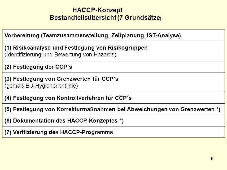 HACCP-Konzept Bestandteilsübersicht (7 Grundsätze ) Vorbereitung (Teamzusammenstellung, Zeitplanung, IST-Analyse) (1) Risikoanalyse und Festlegung von